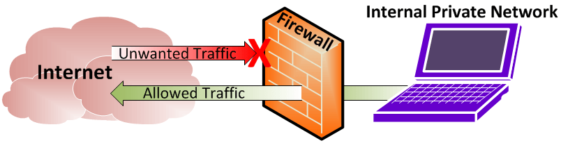 Learn Firewall configuration for QuickBooks Point of Sale