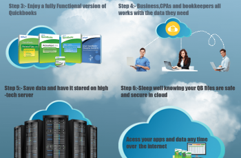 How hosting QuickBooks in the cloud works Infographics