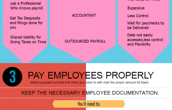 How to Setup Your Small Business Payroll Infographic