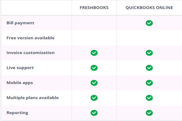 Comparison Freshbooks vs QuickBooks