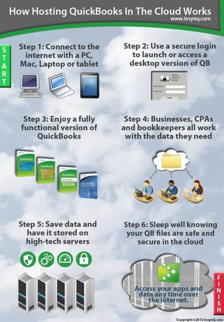 How QuickBooks Cloud Hosting Works