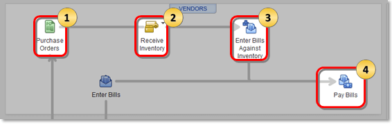 Account Payable Workflows in QuickBooks: Workflow 1