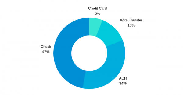 Pie Chart of B2B payment way